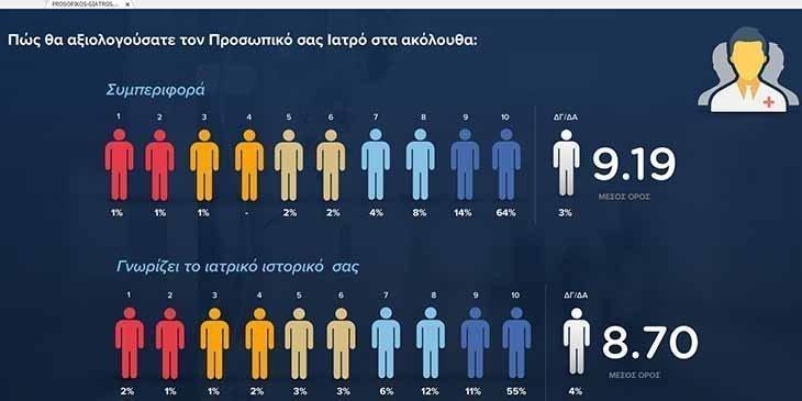 Έρευνα ΟΑΥ: Το ΓεΣΥ ανταποκρίθηκε σε εξαιρετικά ικανοποιητικό βαθμό στις προσδοκίες των πολιτών