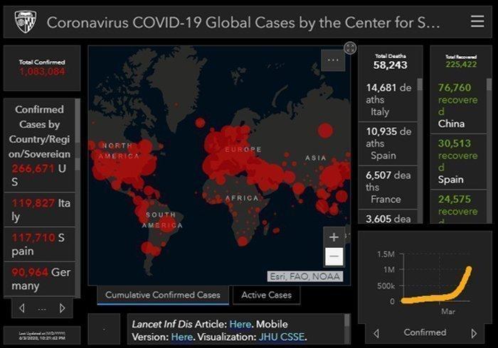Covid-19: Στους 57.474 οι νεκροί, στο 1.082.470 τα κρούσματα σε όλον τον κόσμο