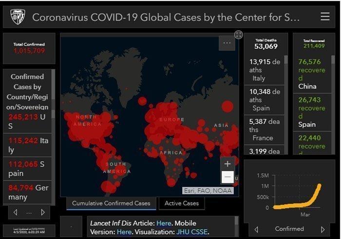 Covid-19: Ξεπέρασαν το 1.000.000 τα κρούσματα νέου κορονοϊού σε όλο τον κόσμο